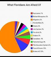 floridian-fear-jpg